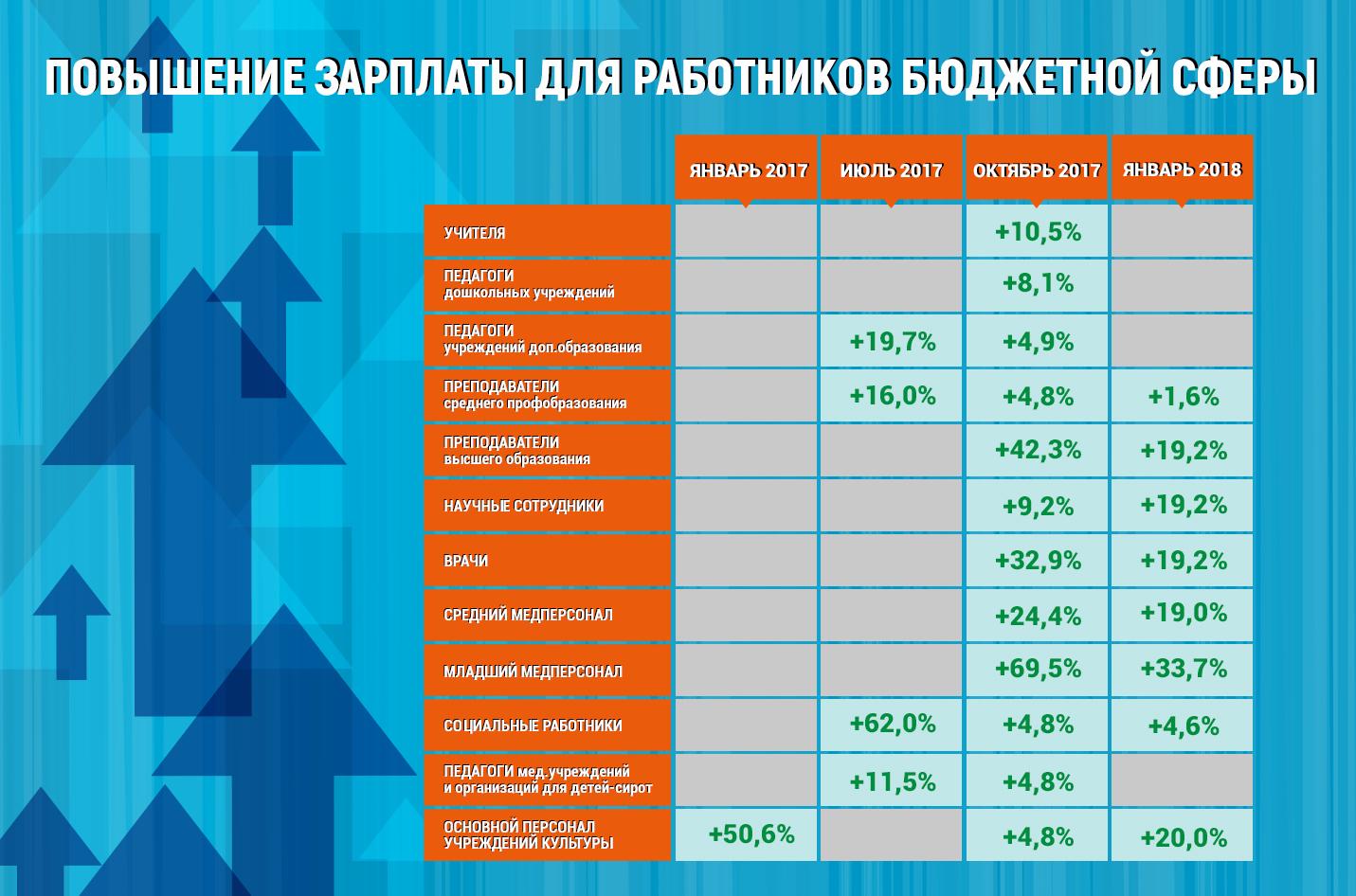 для оклад дополнительного образования в башкирии ФСБ