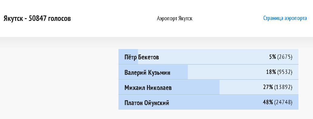 В проекте «Великие имена России» по присвоению имени аэропорту Якутска уверенно лидирует Платон Ойунский