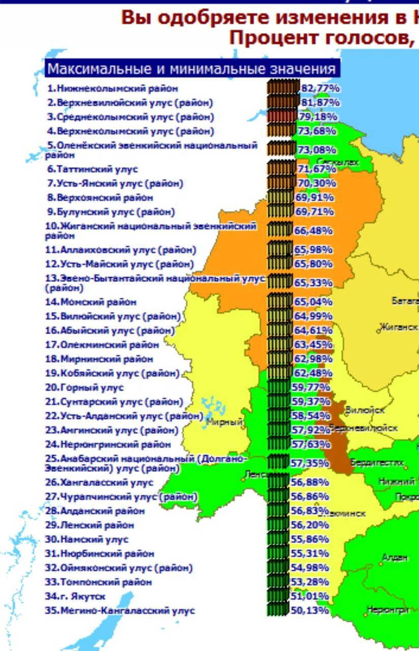 Голосование по поправкам к Конституции РФ: у Якутии самый наихудший результат
