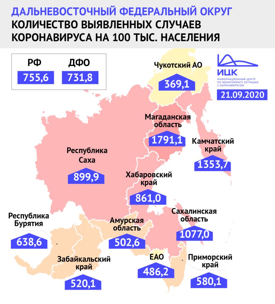 Якутия занимает четвертое место в ДФО по количеству выявленных заболевших COVID-19 на 100 тысяч населения