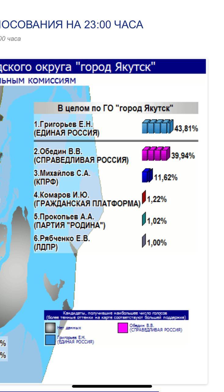 Выборы мэра Якутска: пока лидирует единоросс Евгений ГРИГОРЬЕВ