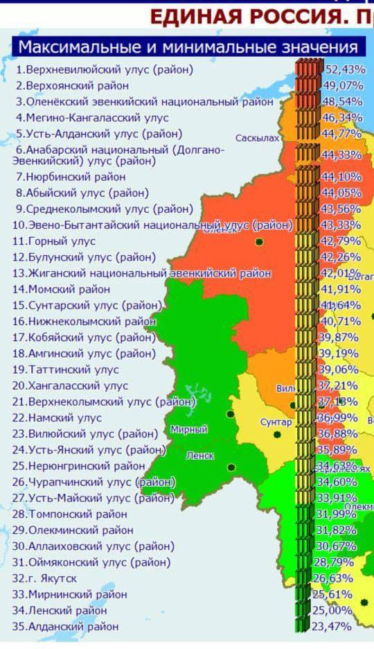 Результаты выборов в Госдуму в Якутии показали реальный рейтинг главы республики  Айсена Николаева -1 ч.