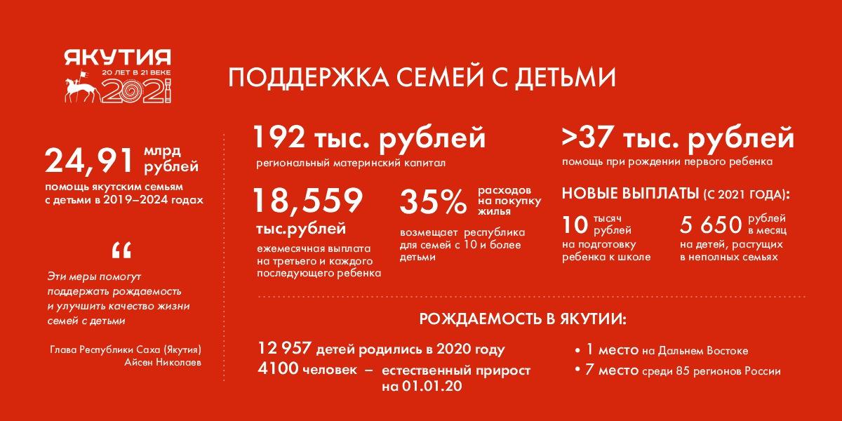 Инфографика. Поддержка для семей с детьми в Якутии